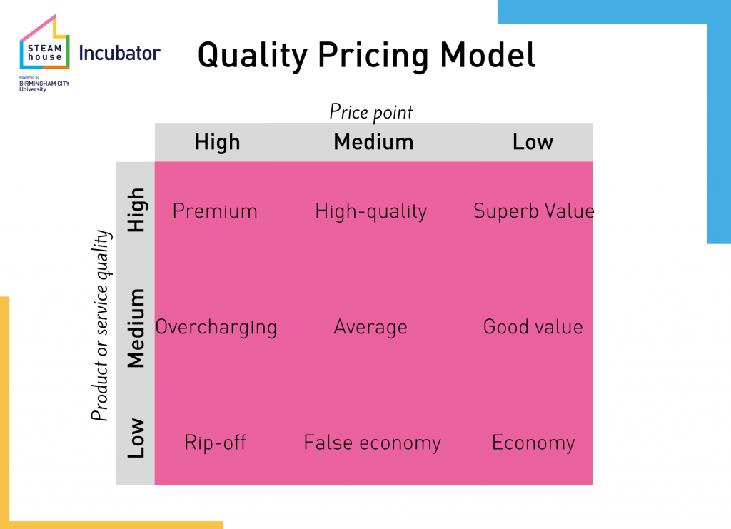 Diagram showing the Quality Pricing Model